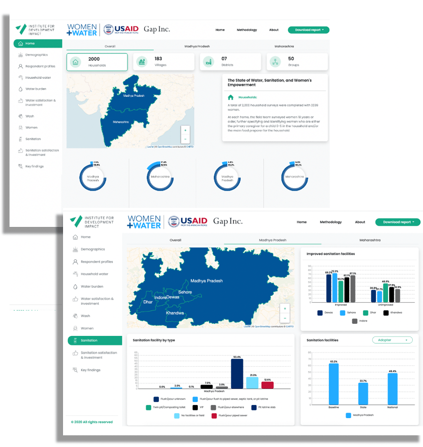 I4DI advanced data visualization example: WASH