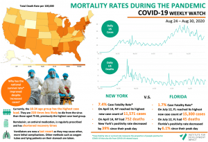 COVID-19 Weekly Watch - August 31 I4DI focus on COVID-19 casualties and New York