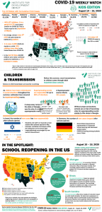 Covid-19 weekly watch - Covid in Children in the United States, Kids edition