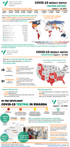 Covid-19 weekly watch - Testing infographic August 10