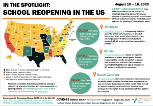 Covid-19 weekly watch -School reopening in the United States - plans by State as of August 16, 2020