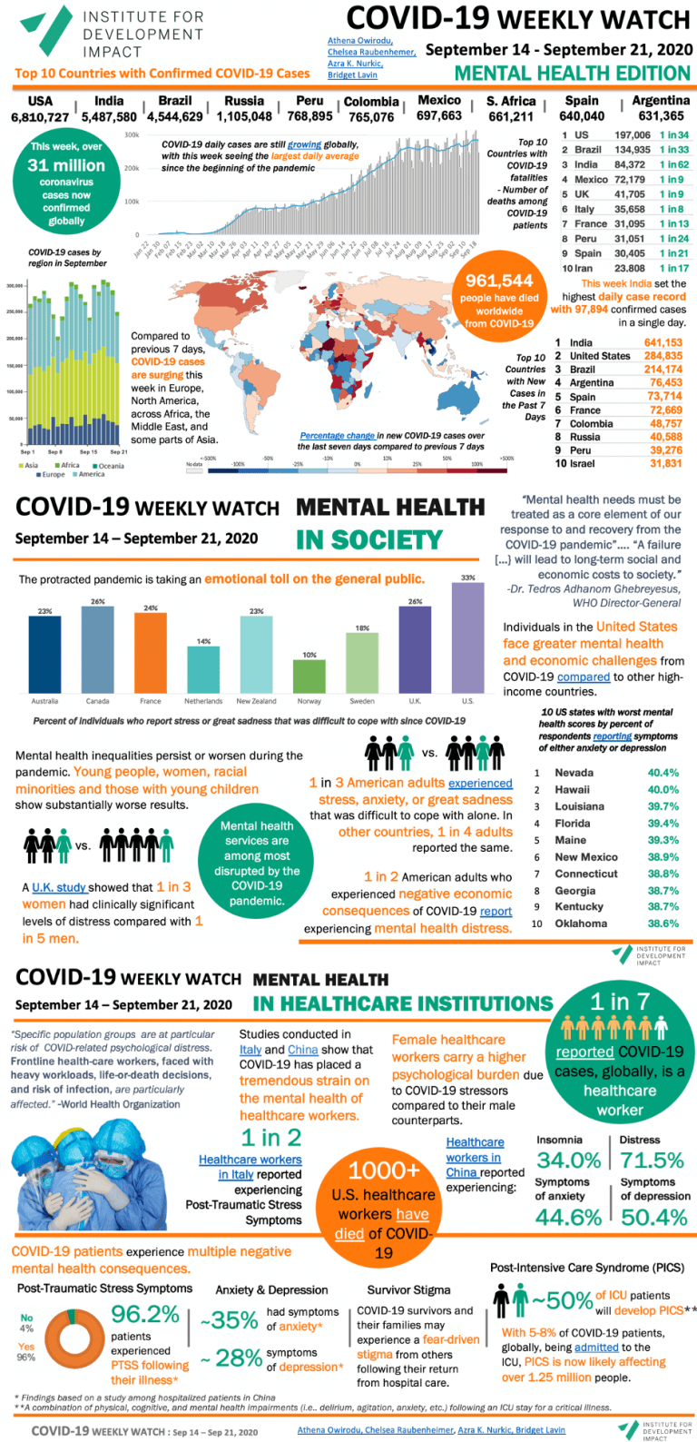COVID-19 WEEKLY WATCH September 14 - September 21, 2020 - Mental Health Edition