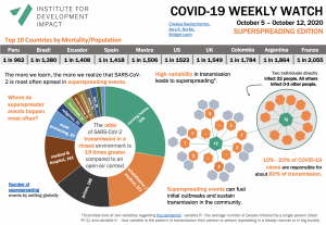 Covid -19 Weekly Watch - Superspreading edition October 5-12