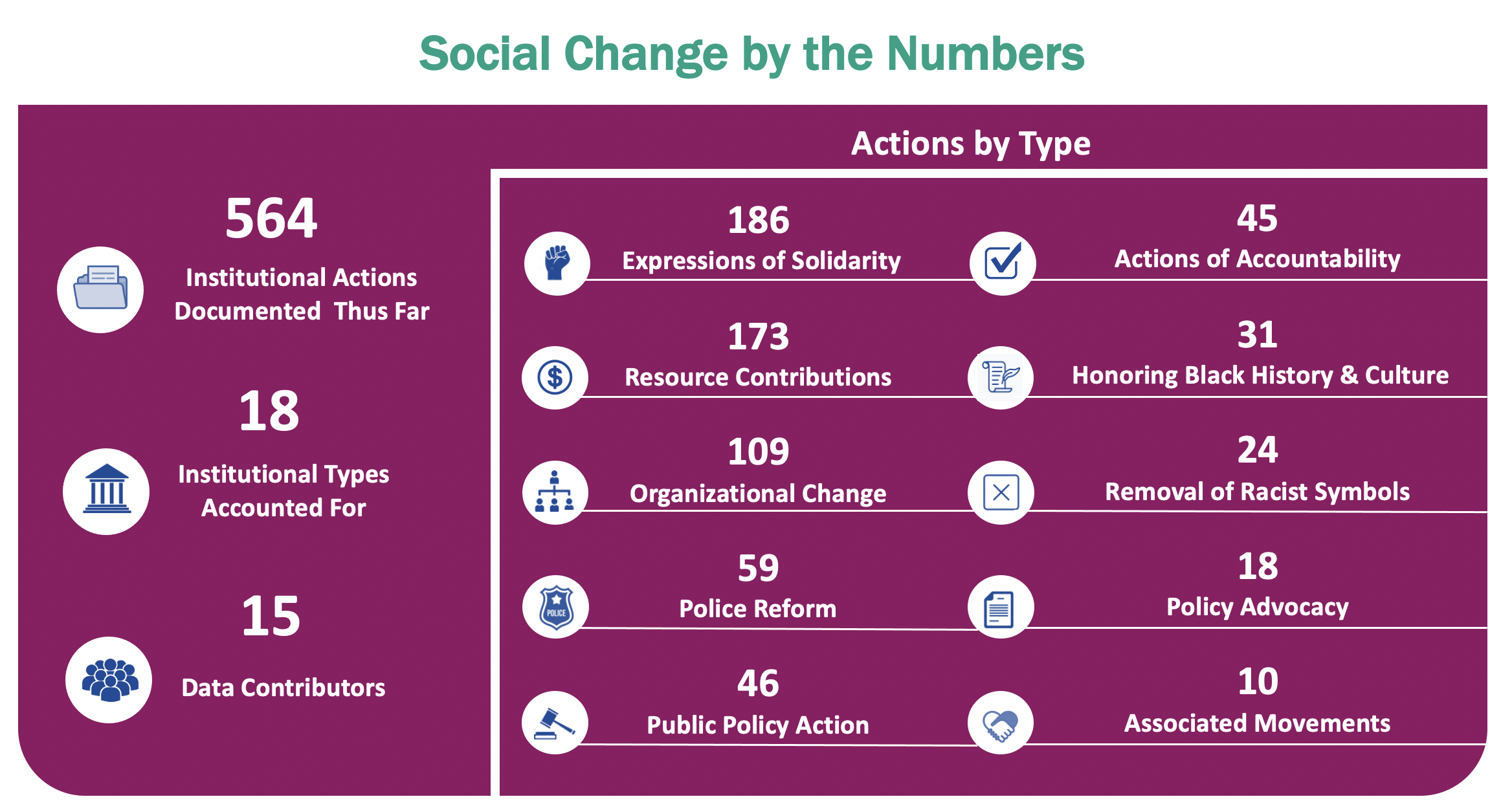 Data for social change-6 months update